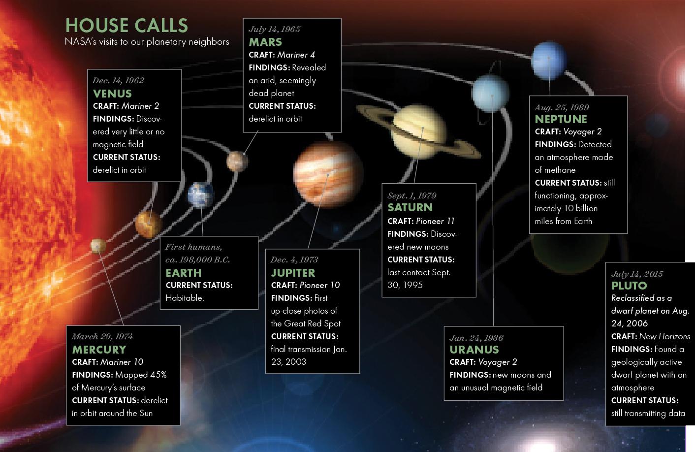 HOUSE CALLS: NASA's visits to our planetary neighbors